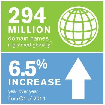 Evolução registro de dominio